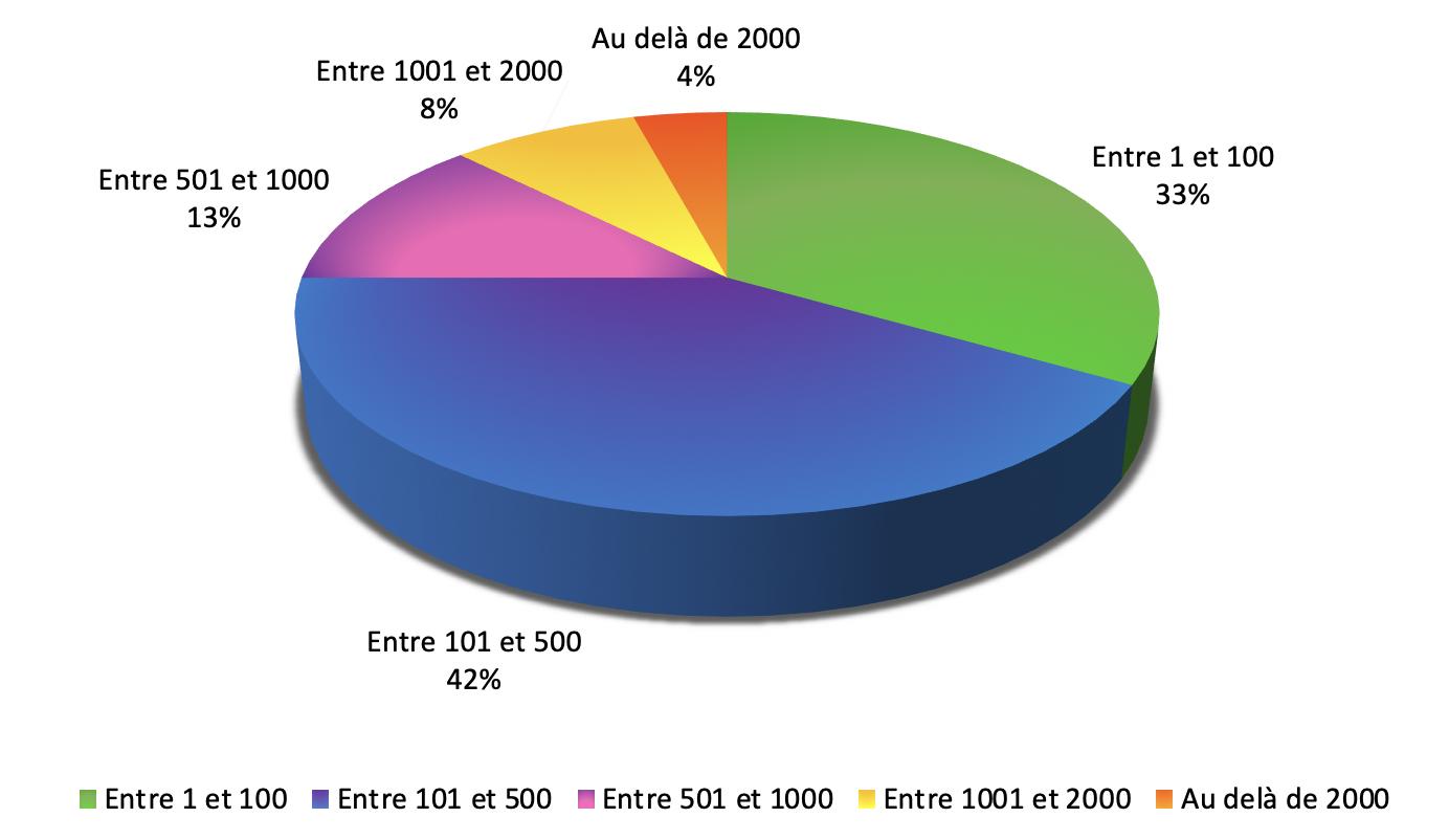 Résultats IFSI Parcoursup