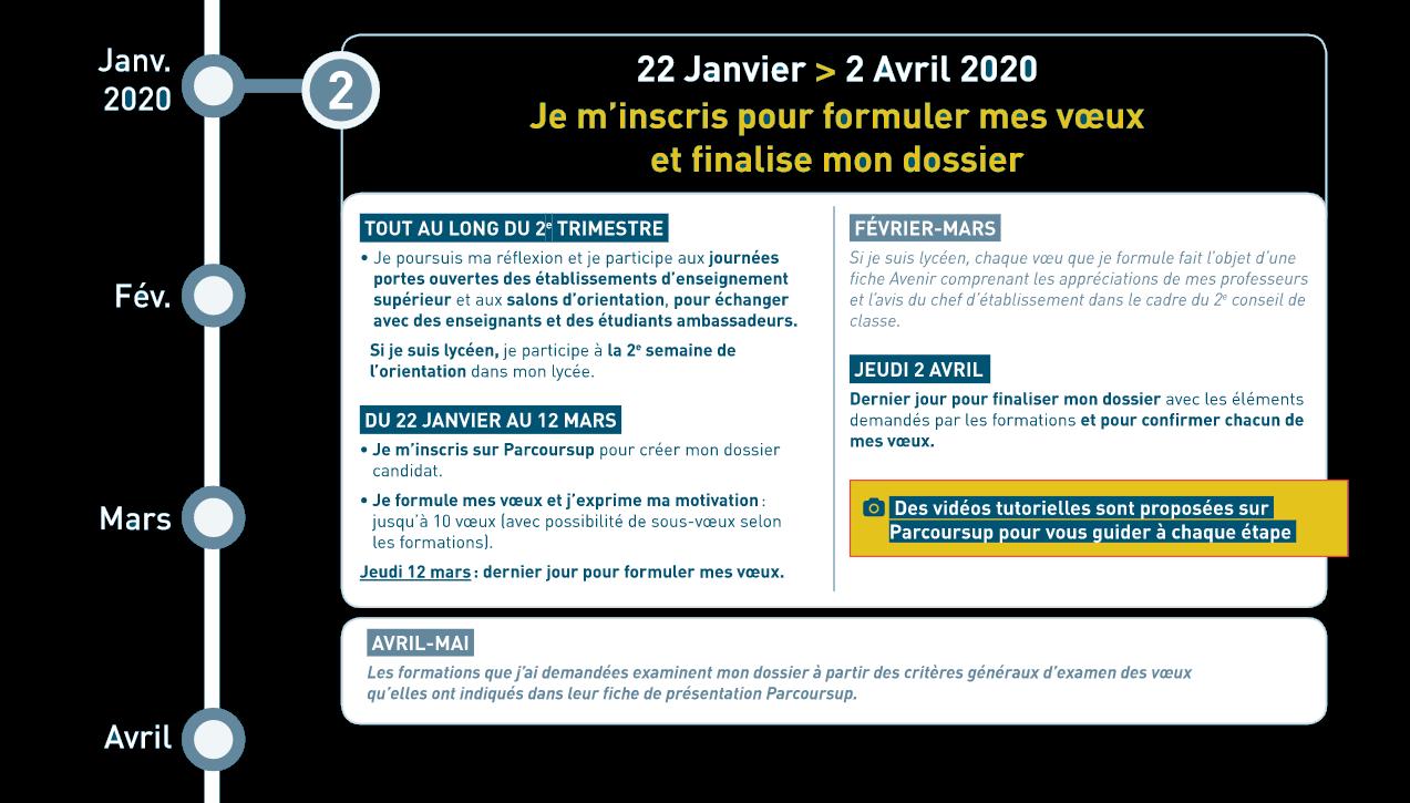 calendrier parcoursup 2020