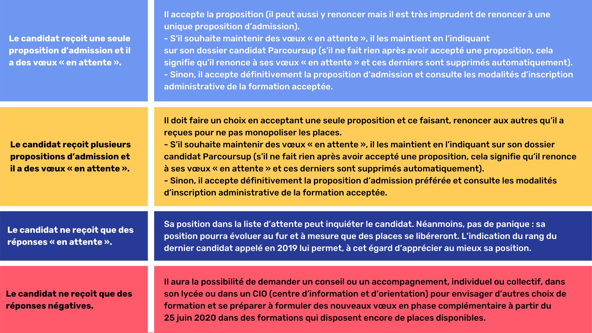Réponses IFSI Parcoursup 2020