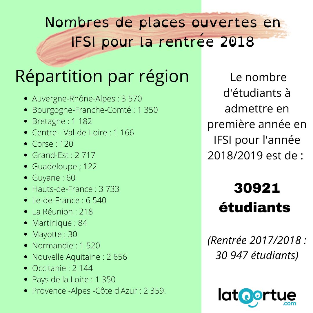 Nombre de Places IFSI 2018