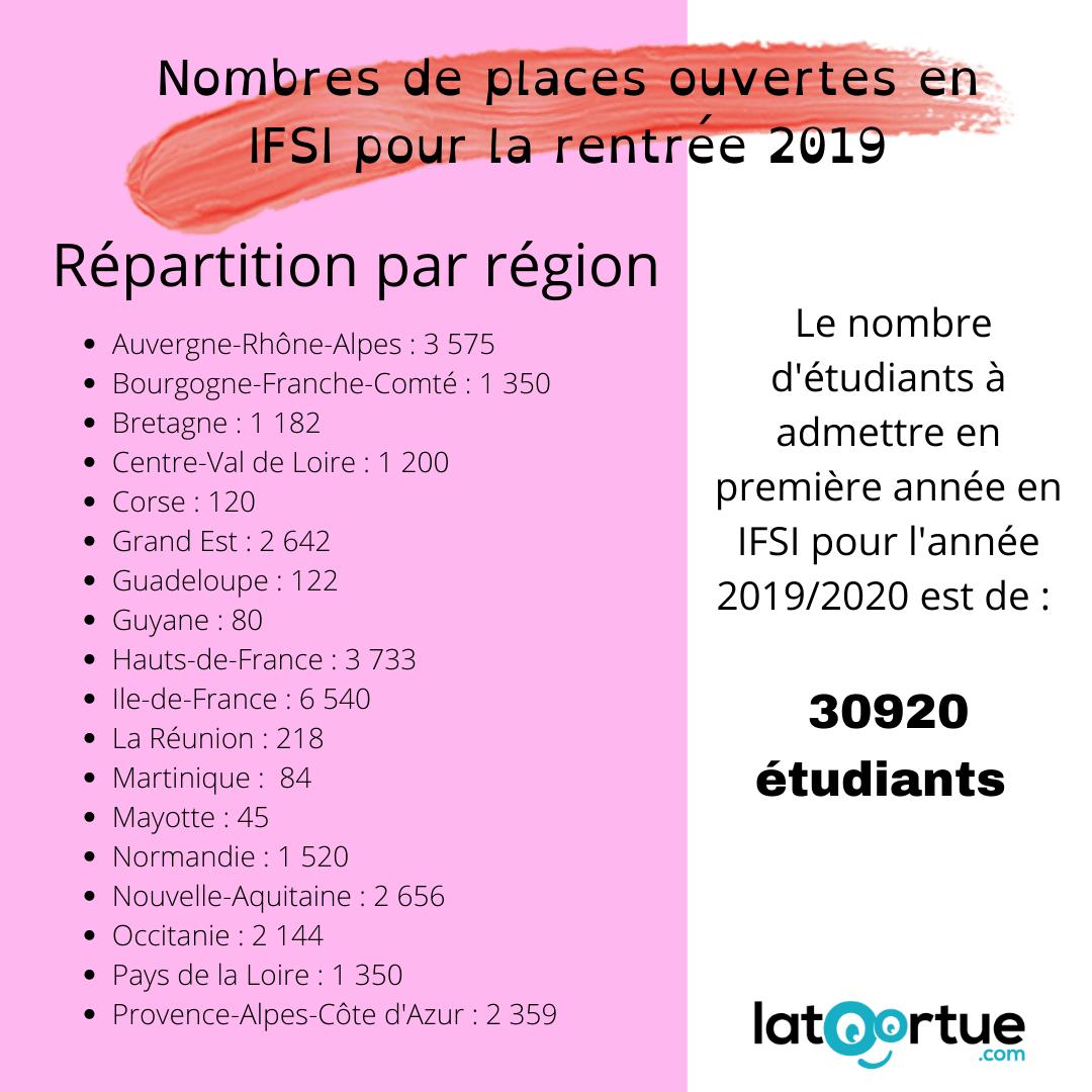 Nombre de Places IFSI 2019