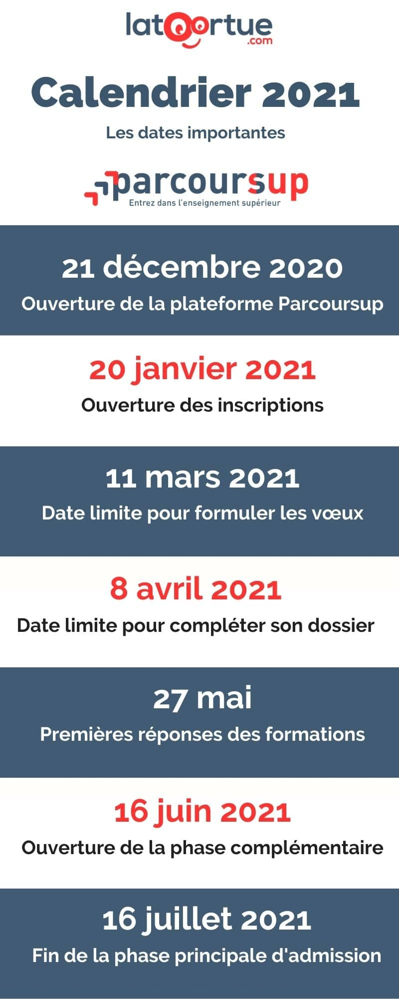 Calendrier Parcoursup 2021