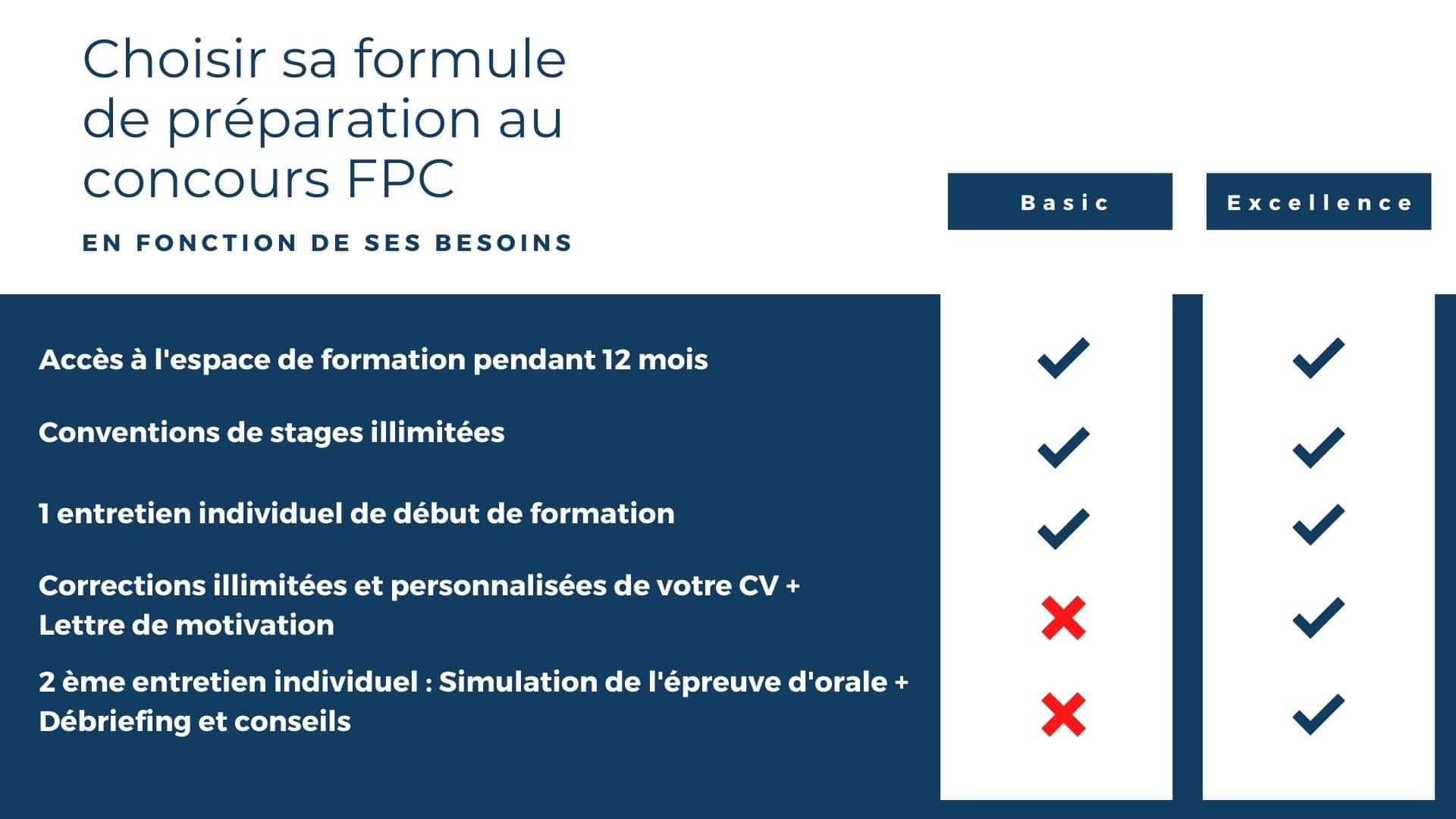 Préparation Concours IFSI FPC